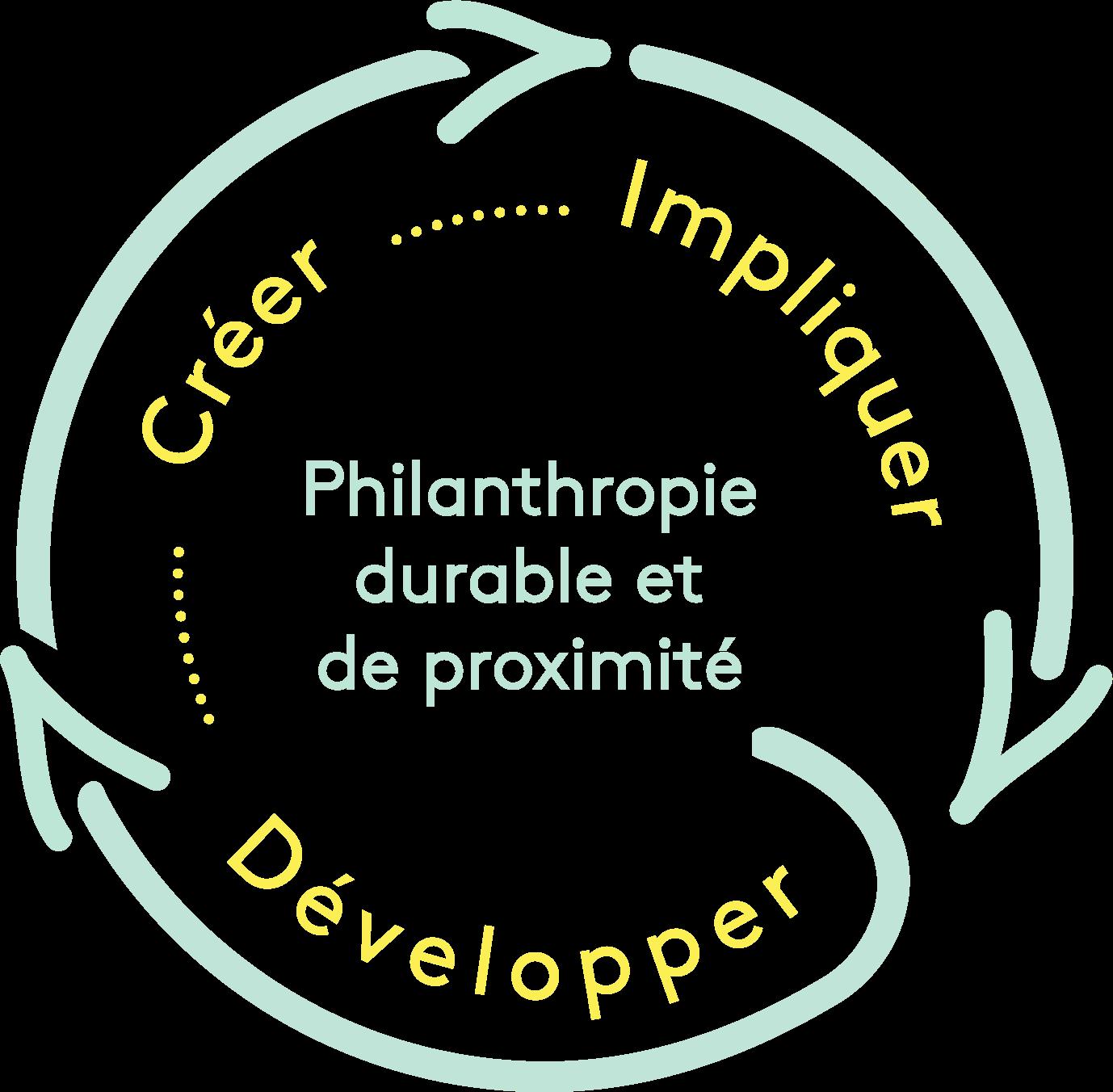 Boucle de la philanthropie durable et de proximité en trois étapes: Développer, créer et impliquer