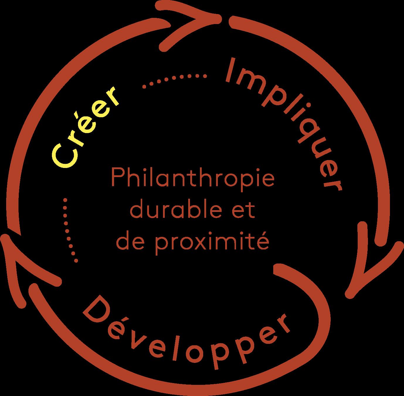 Boucle de la philanthropie durable et de proximité, emphase sur Créer