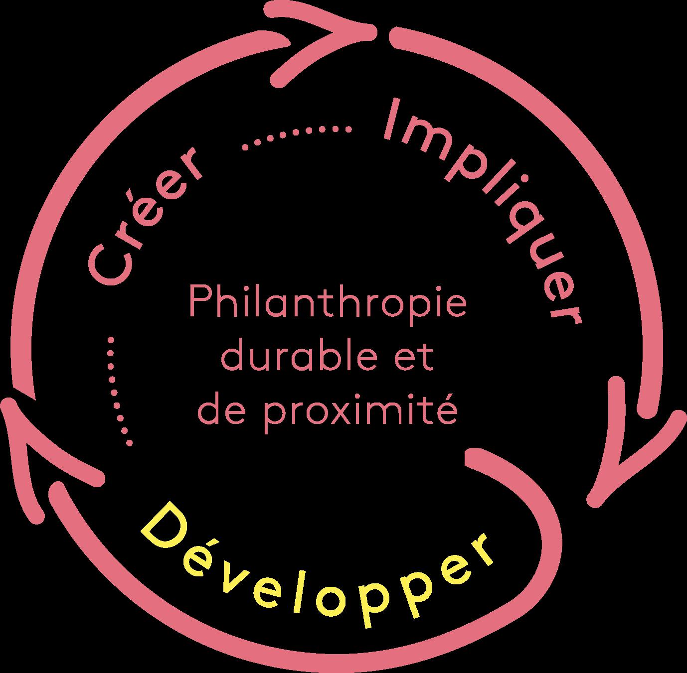 Boucle de la philanthropie durable et de proximité, emphase sur Développer