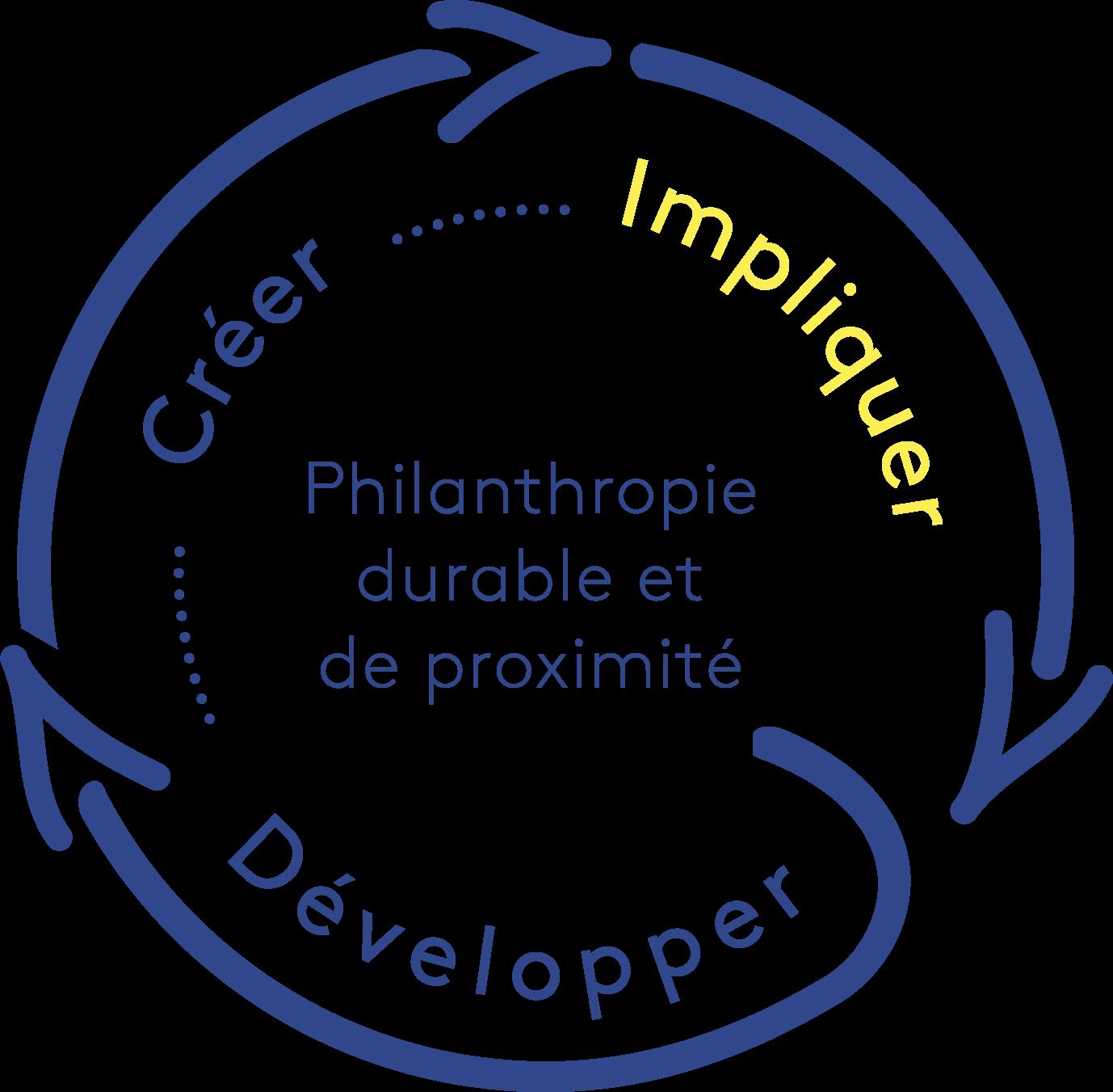 Boucle de la philanthropie durable et de proximité, emphase sur Impliquer